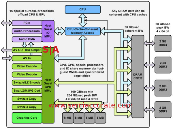 XBox One SoC block diagram