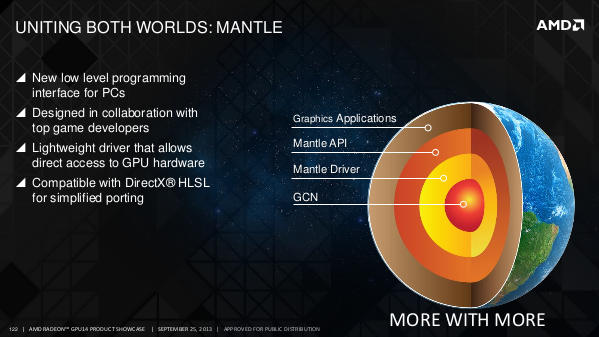 AMD GPU 14 Mantle slide 1