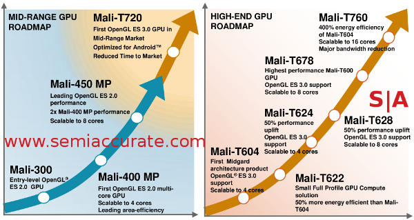 ARM Mali roadmap with T760 and T720
