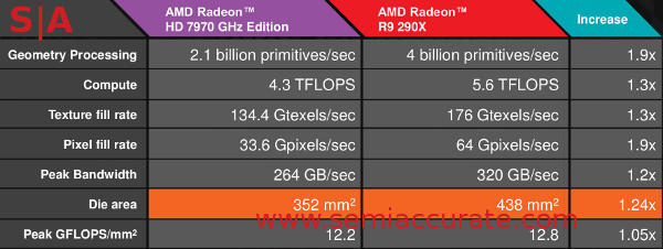 AMD Hawaii vs Tahiti specs