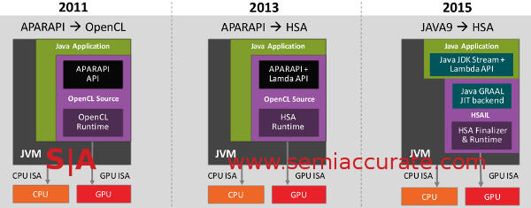 AMD roadmap to Java on the GPU