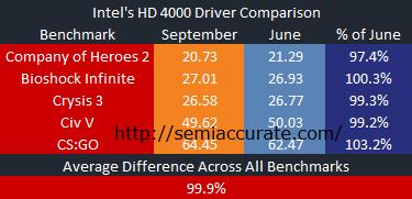 Average Intel Comparison