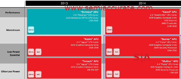 AMD 2014 SoC roadmap
