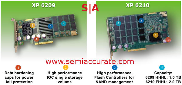LSI Nytro XP 6209 and 6210 cards