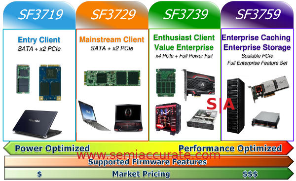 LSI Sandforce SF3700 lineup