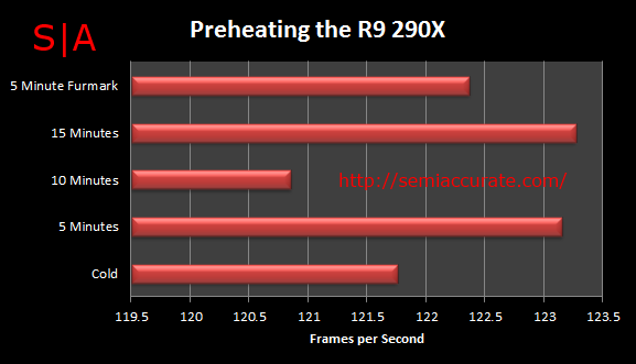 PreheatingTheR9290X