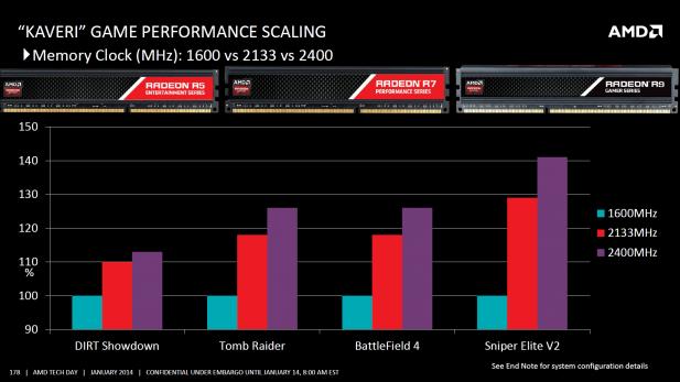 AMD Kaveri Memory scaling