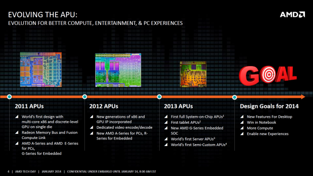 AMD Kaveri history