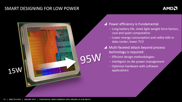 AMD Kaveri power efficiency 15 to 95