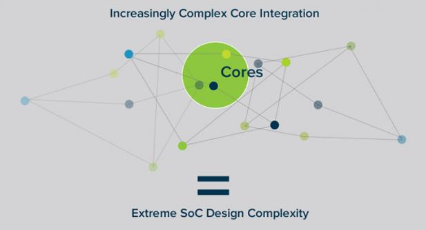 Sonics NoC Complexity