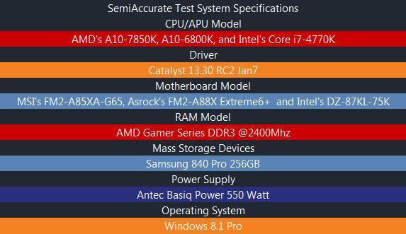 Test System Kaveri