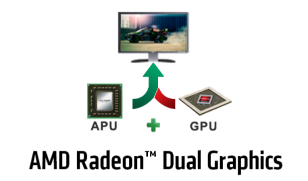 AMD Dual Graphics Diagram