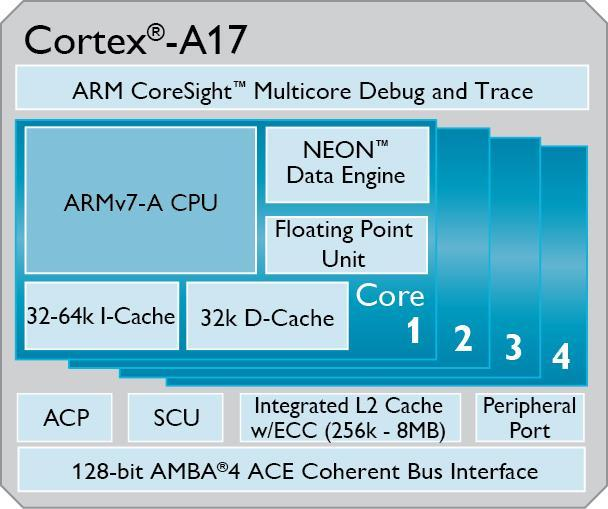 ARM Cortex-A17 block diagram