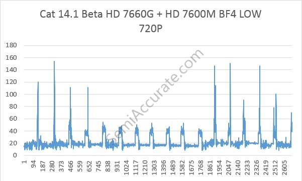 BF4 AMD Dual Graphics Mobile