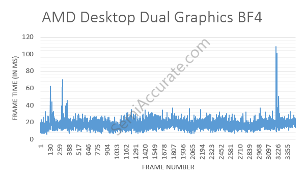 BF4 AMD Dual Graphics