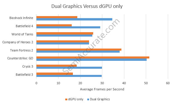 AMD Dual Graphics Desktop