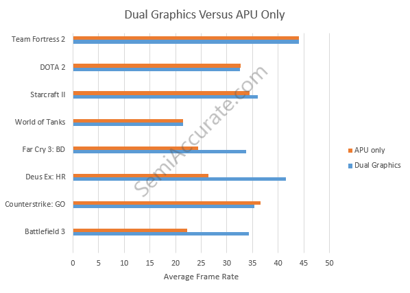 AMD Dual Graphics Mobile