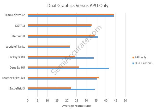 AMD Dual Graphics Mobile