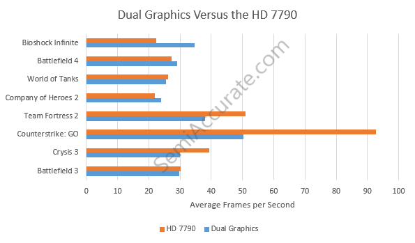 AMD Dual Graphics Versus HD 7790