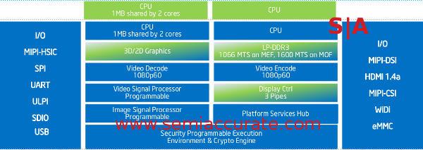 Intel MerriMoore block diagram