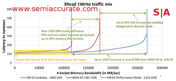 Ivy Bridge-EX system memory performance