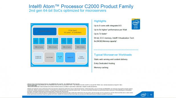 Intel server atom basics
