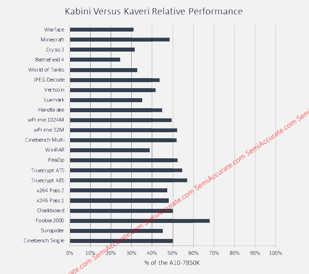 Kabini Perf Bar graph