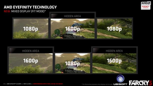 AMD 14.6 Usecases
