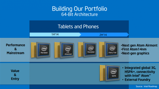 Intel soFIA roadmap