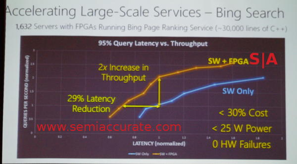 Microsoft's FPGA results for Bing