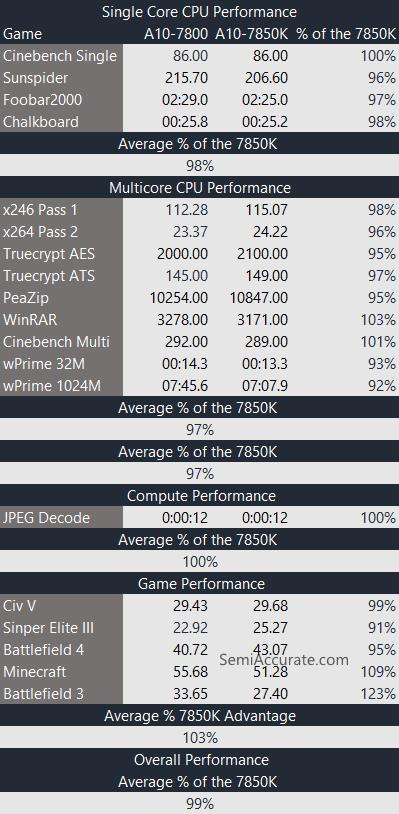 7800 Benchmarks AMD