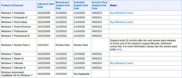 Microsoft's Windows 7 blackmail dates
