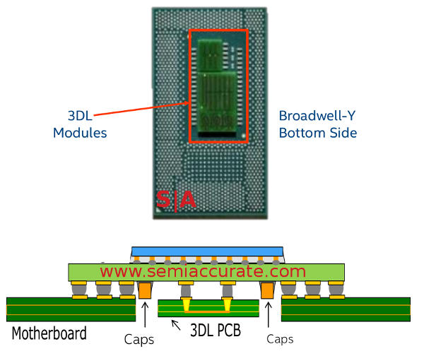 Intel Broadwell-Y 3DL packaging