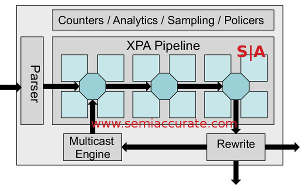 Xpliant XPA architecture diagram