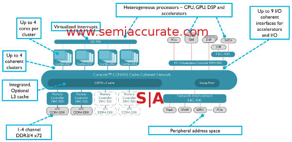 CCN-502 block diagram