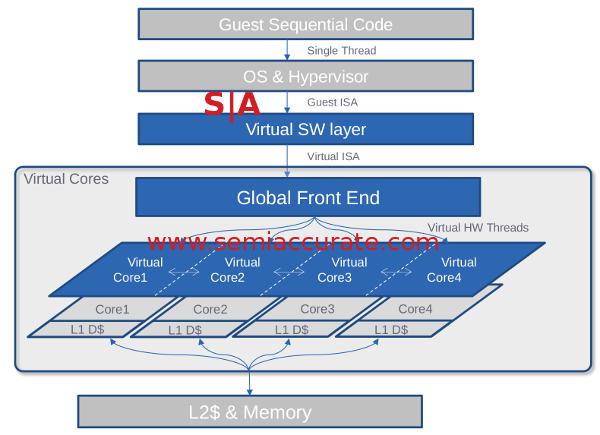 Soft Machine VISC architecture overview