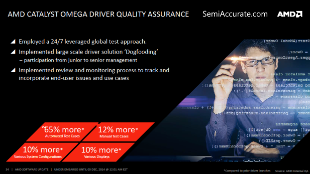 AMD Cataylst Omega Testing