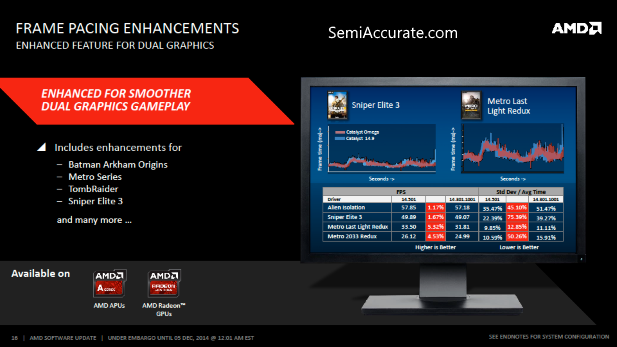 AMD Frame Pacing Enhancements
