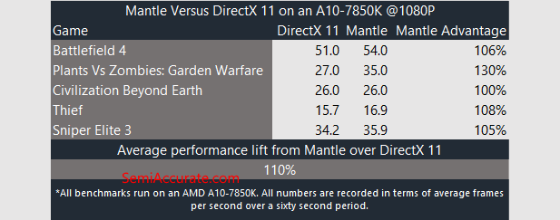 APU Mantle Performance Table