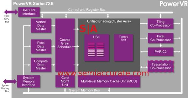Imagination 7XE GPU block diagram
