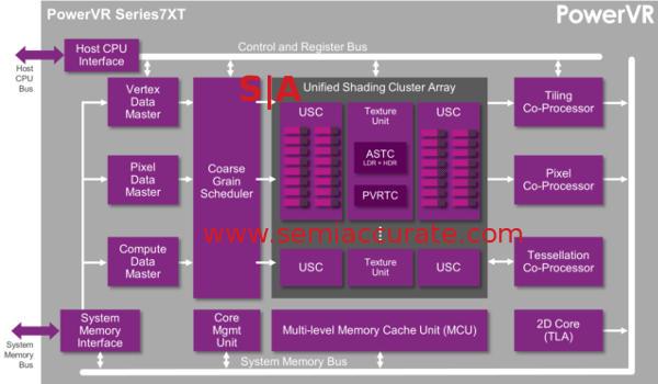 Imagination 7XT GPU block diagram