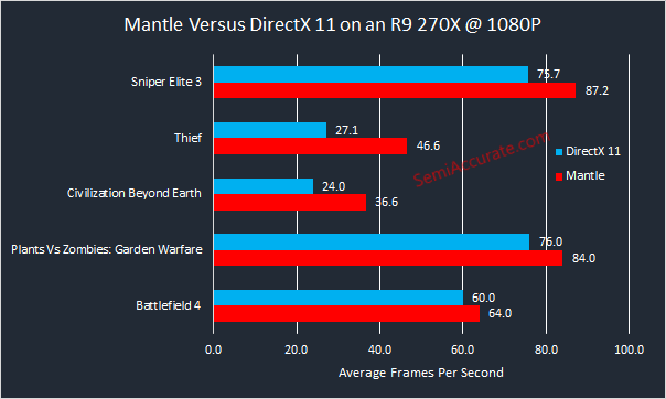 R9 270X Mantle Performance Graph