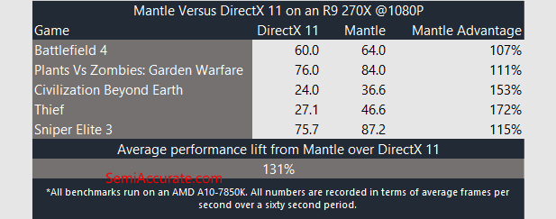 R9 270X Mantle Performance Table