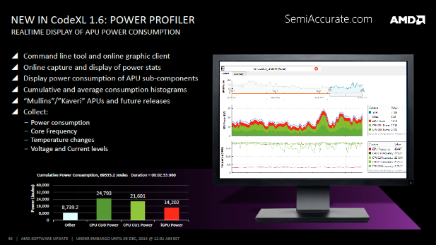 AMD CodeXL Power