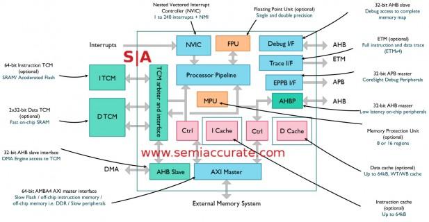 ARM M7 core block diagram