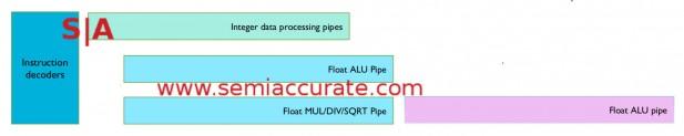 ARM M7 FP pipeline diagram