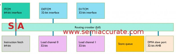 ARM M7 TCM memory diagram
