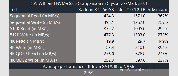 Crystaldiskmark NVMe to SATAIII