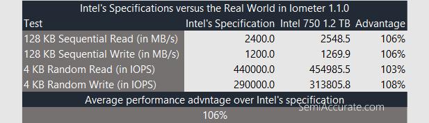 Intel Spec Check Iometer