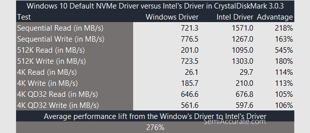 NVMe Driver Comparison